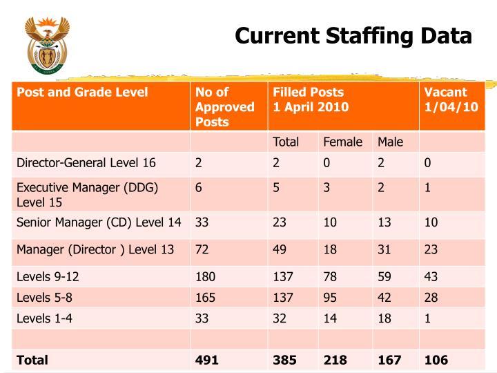 Current Staffing Data