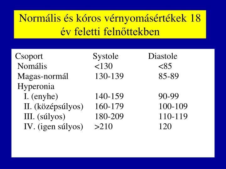 Normális és kóros vérnyomásértékek 18 év feletti felnőttekben
