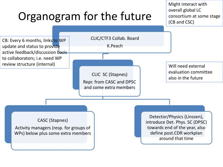 Might interact with overall global LC consortium at some stage (CB and CSC)