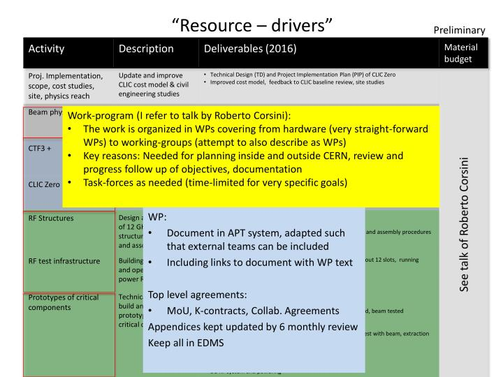 """Resource – drivers"""