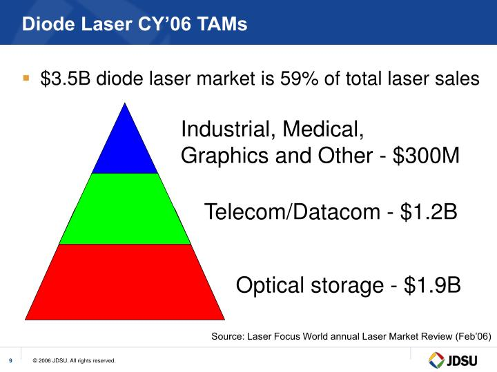 Diode Laser CY'06 TAMs