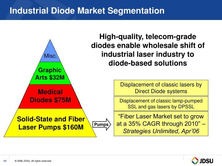 Industrial Diode Market Segmentation