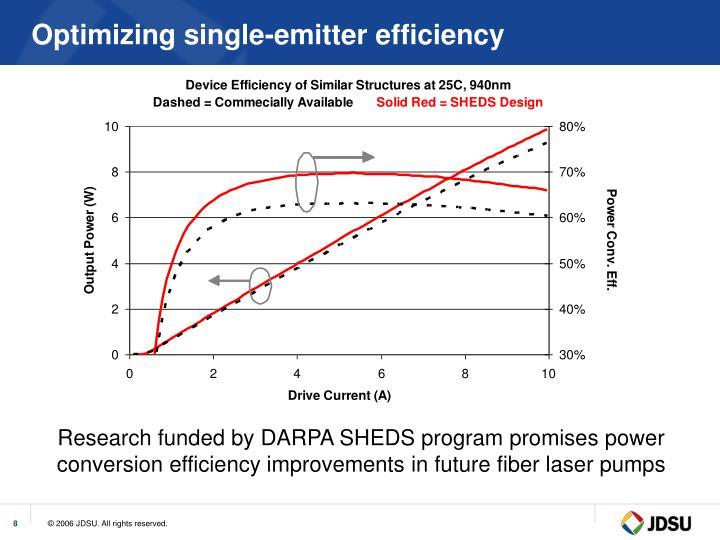 Optimizing single-emitter efficiency