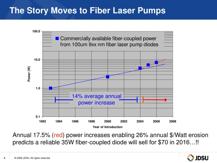 The Story Moves to Fiber Laser Pumps