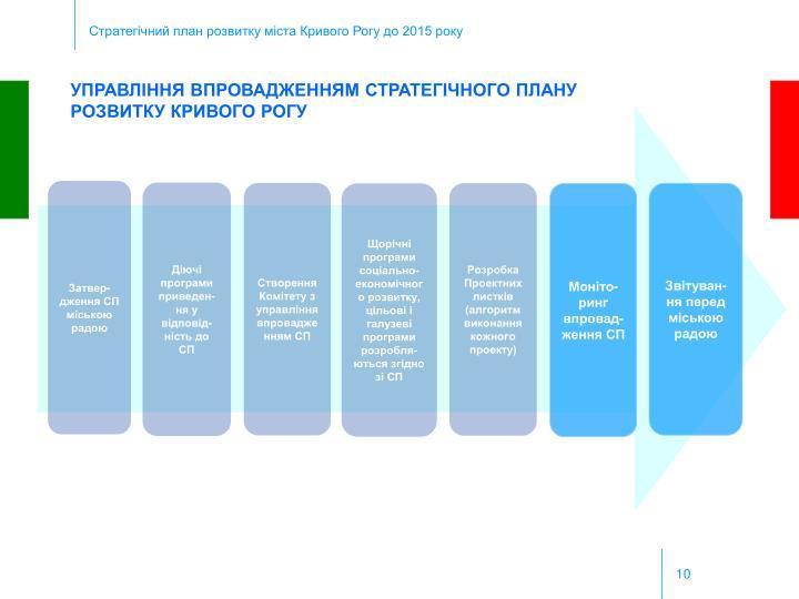 Стратегічний план розвитку міста Кривого Рогу до 2015 року