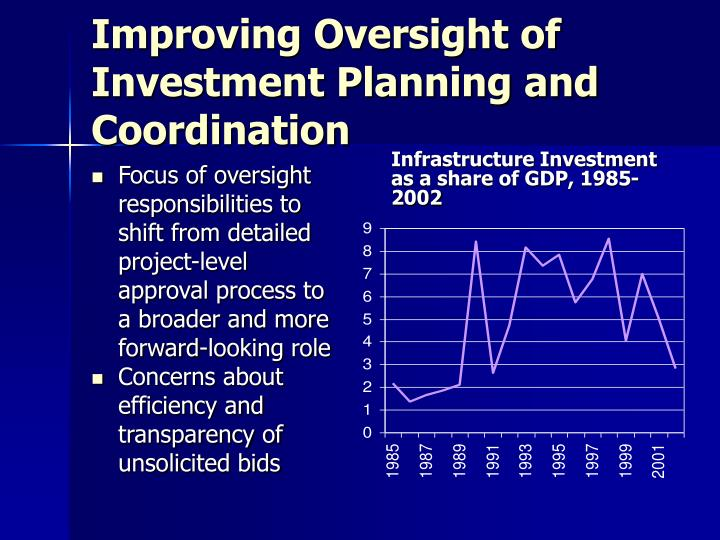 Improving Oversight of Investment Planning and Coordination