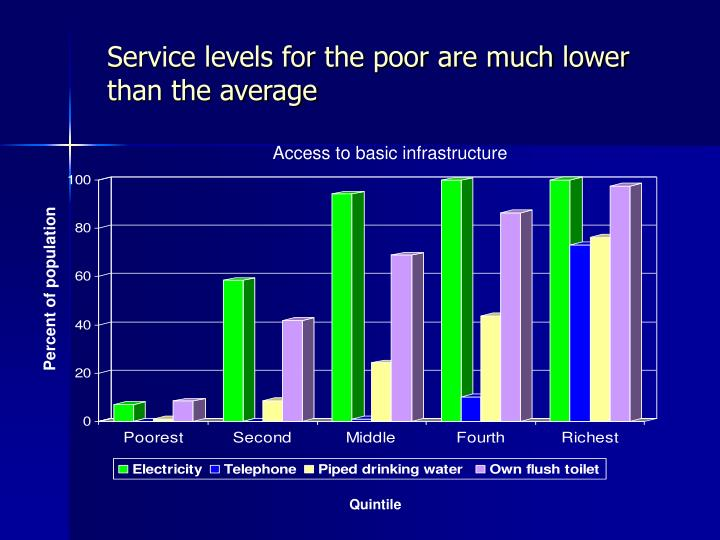 Service levels for the poor are much lower than the average