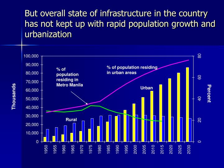 But overall state of infrastructure in the country has not kept up with rapid population growth and urbanization