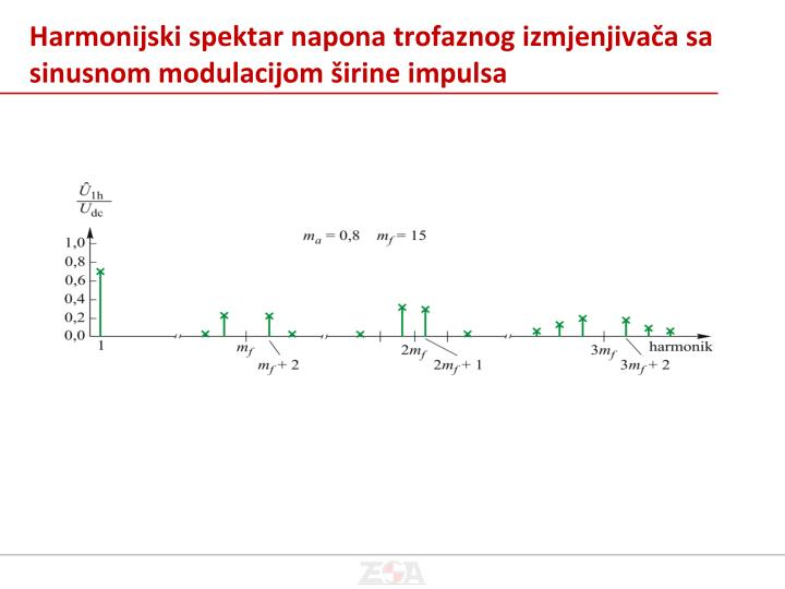 Harmonijski spektar napona trofaznog izmjenjivača sa  sinusnom modulacijom širine impulsa
