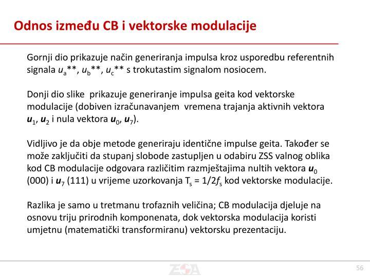 Odnos između CB i vektorske modulacije