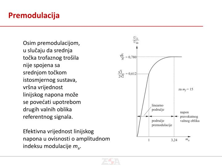 Premodulacija