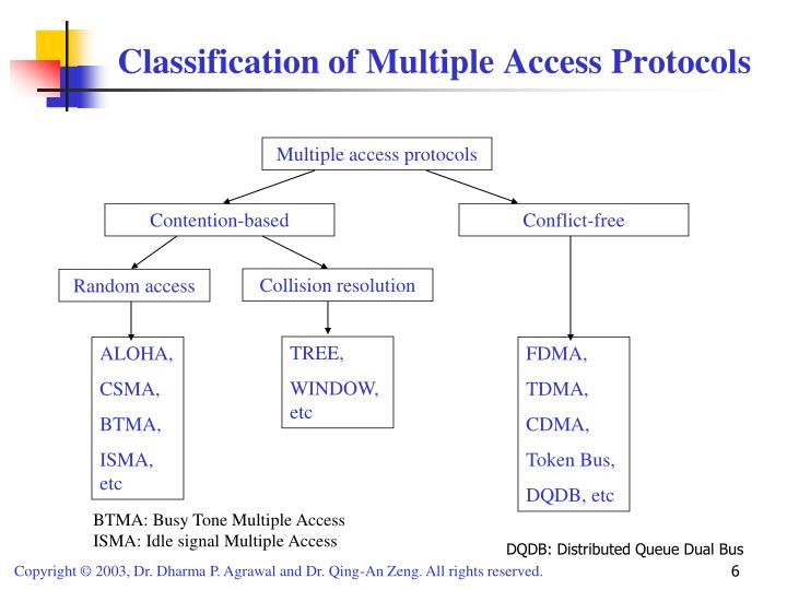 Classification of Multiple Access Protocols