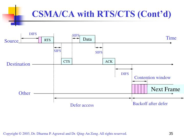 CSMA/CA with RTS/CTS (Cont'd)