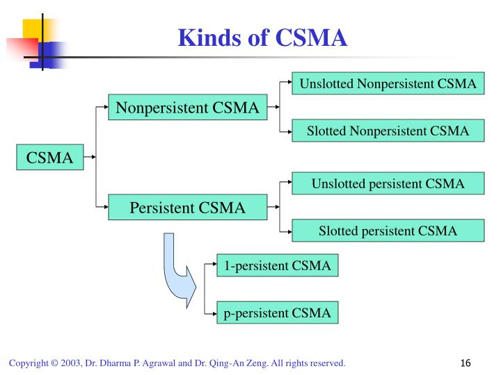 Kinds of CSMA