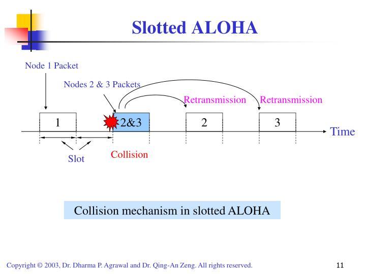 Slotted ALOHA