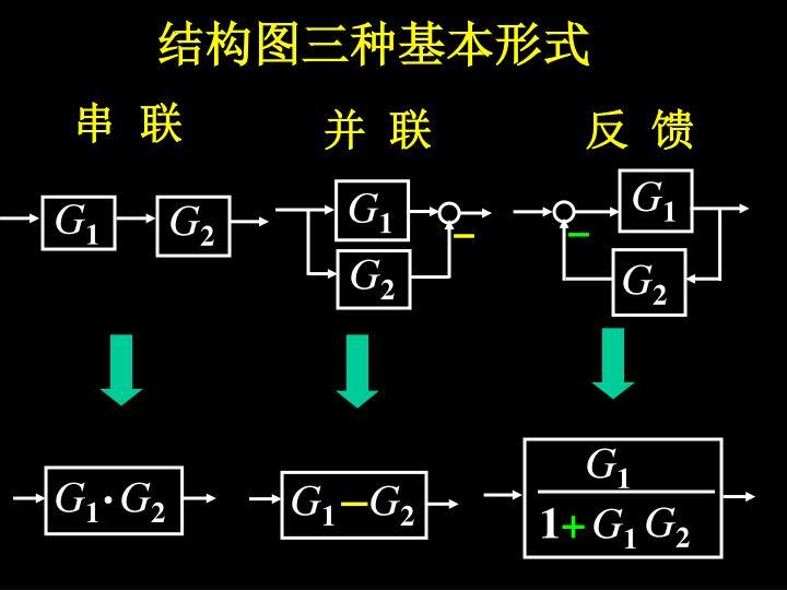 结构图三种基本形式
