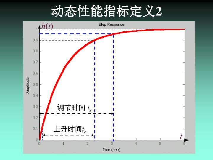 动态性能指标定义