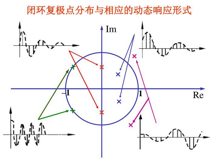闭环复极点分布与相应的动态响应形式