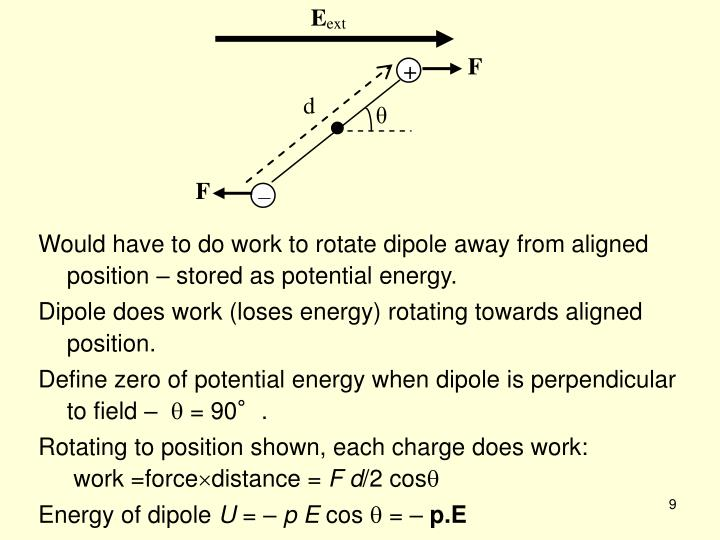 Would have to do work to rotate dipole away from aligned position – stored as potential energy.