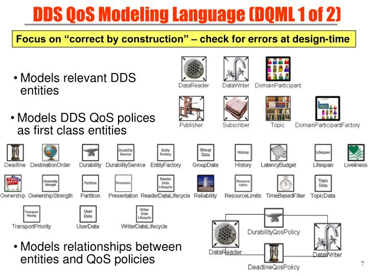 DDS QoS Modeling Language (DQML 1 of 2)