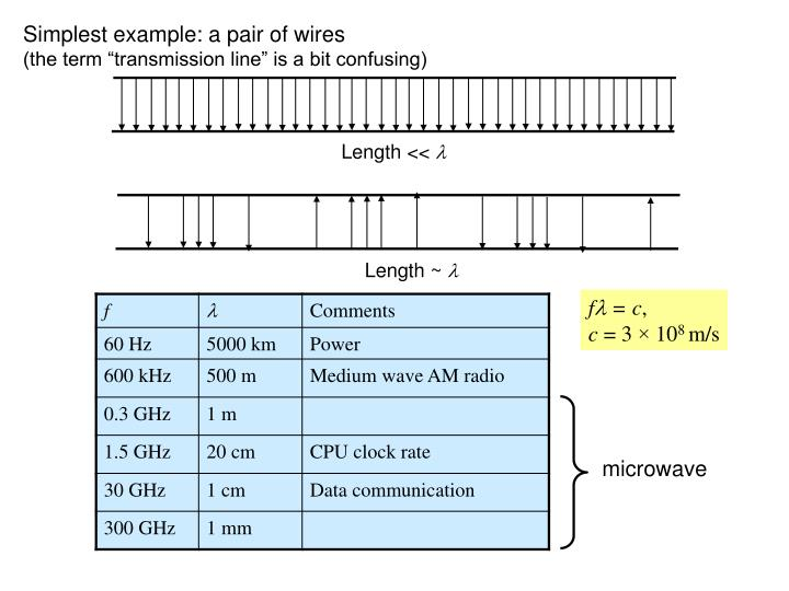Simplest example: a pair of wires