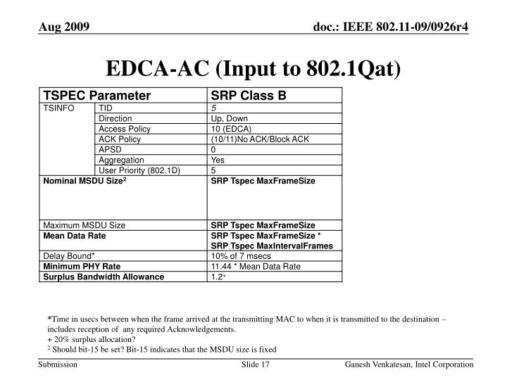 EDCA-AC (Input to 802.1Qat)