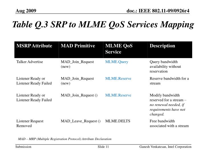 Table Q.3 SRP to MLME QoS Services Mapping