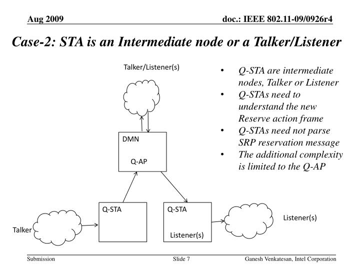 Case-2: STA is an Intermediate node or a Talker/Listener