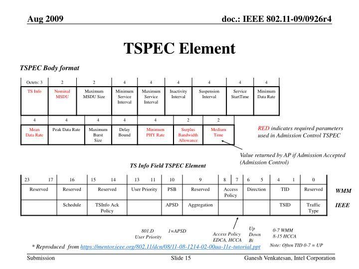 TSPEC Element