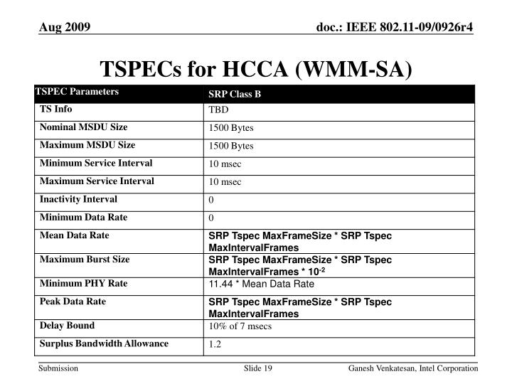 TSPECs for HCCA (WMM-SA)