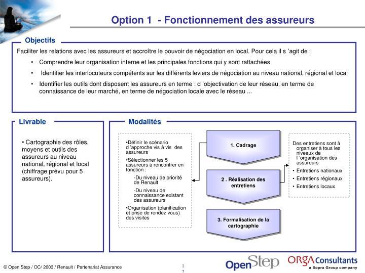 Option 1  - Fonctionnement des assureurs
