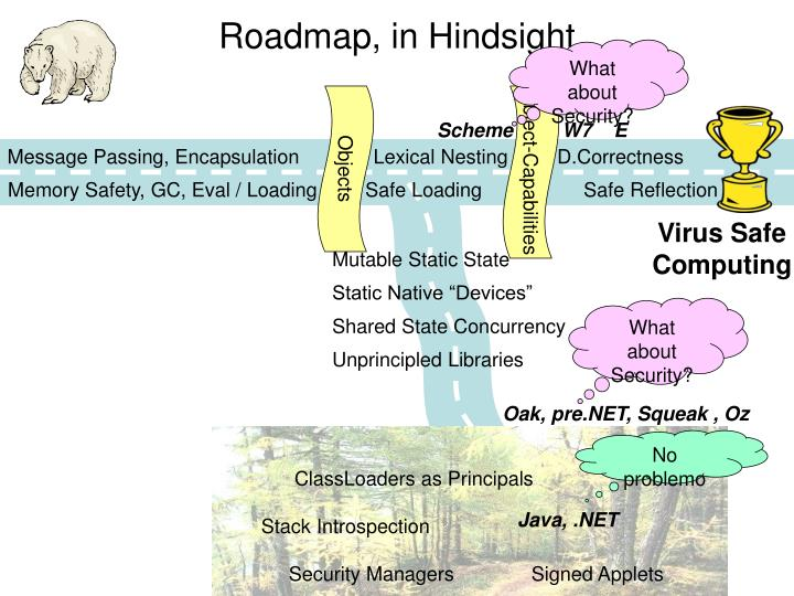 Roadmap, in Hindsight