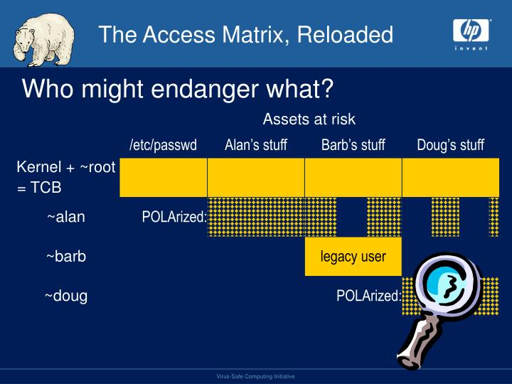 The Access Matrix, Reloaded