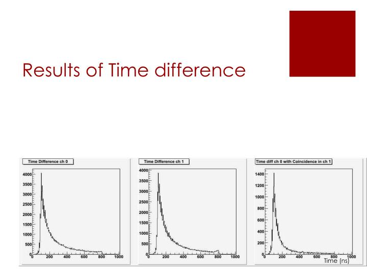 Results of Time difference