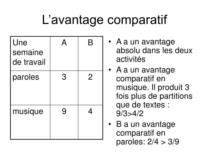 L'avantage comparatif