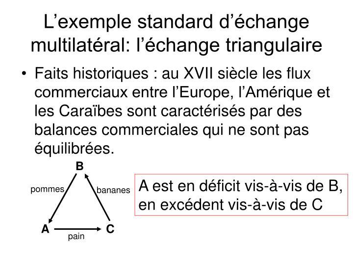 L'exemple standard d'échange multilatéral: l'échange triangulaire