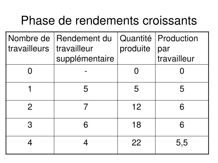 Phase de rendements croissants