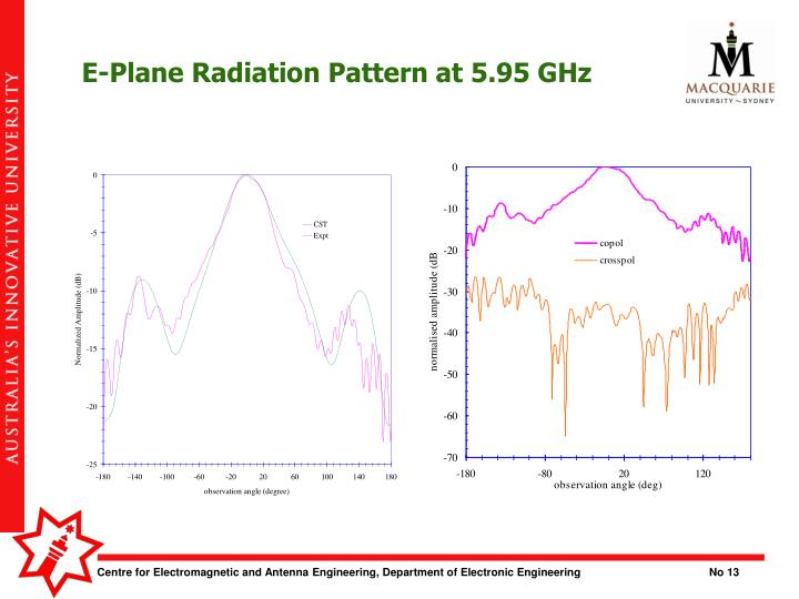 E-Plane Radiation Pattern at 5.95 GHz