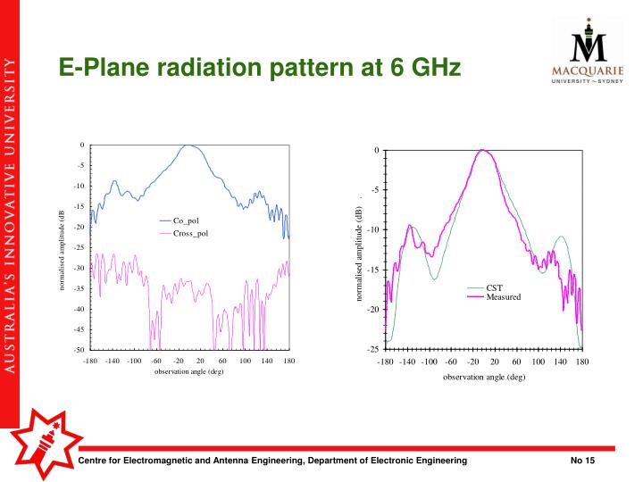 E-Plane radiation pattern at 6 GHz