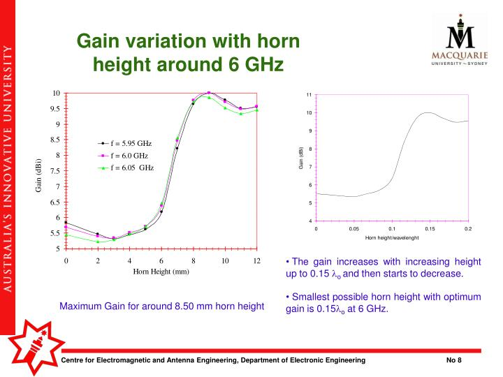 Gain variation with horn height around 6 GHz