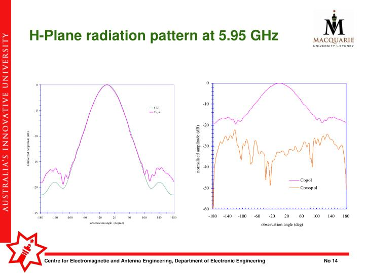 H-Plane radiation pattern at 5.95 GHz