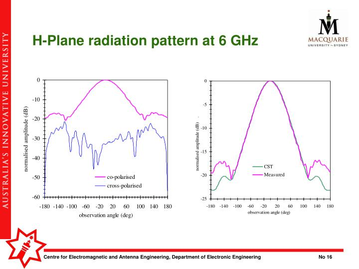 H-Plane radiation pattern at 6 GHz
