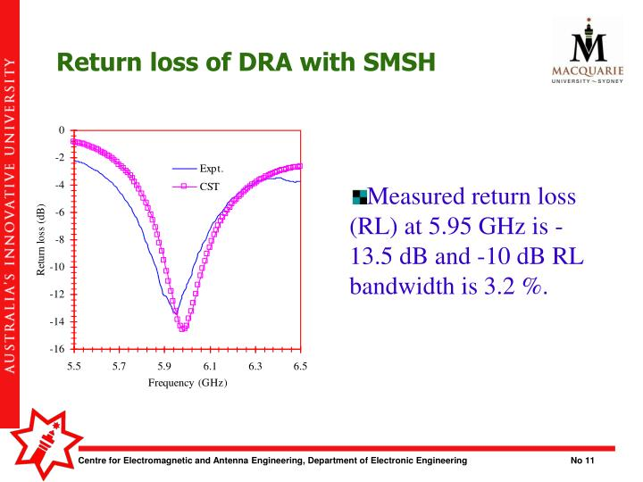 Return loss of DRA with SMSH