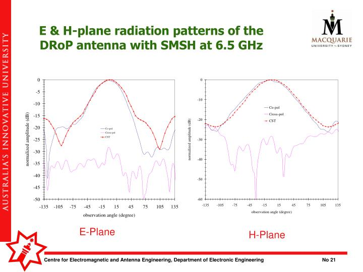 E & H-plane radiation patterns of the DRoP antenna with SMSH at 6.5 GHz