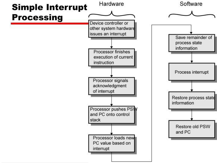 Simple Interrupt