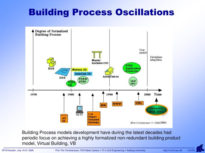 Building Process Oscillations