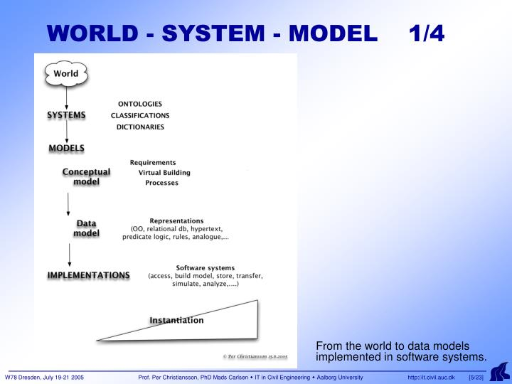 WORLD - SYSTEM - MODEL    1/4