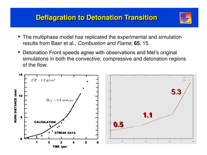 Deflagration to Detonation Transition