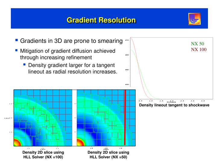 Gradient Resolution