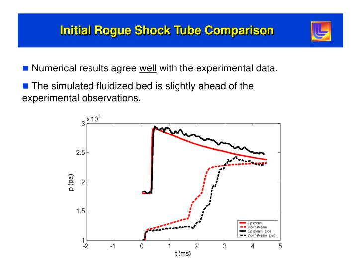 Initial Rogue Shock Tube Comparison